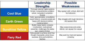 leadership-strengths-table