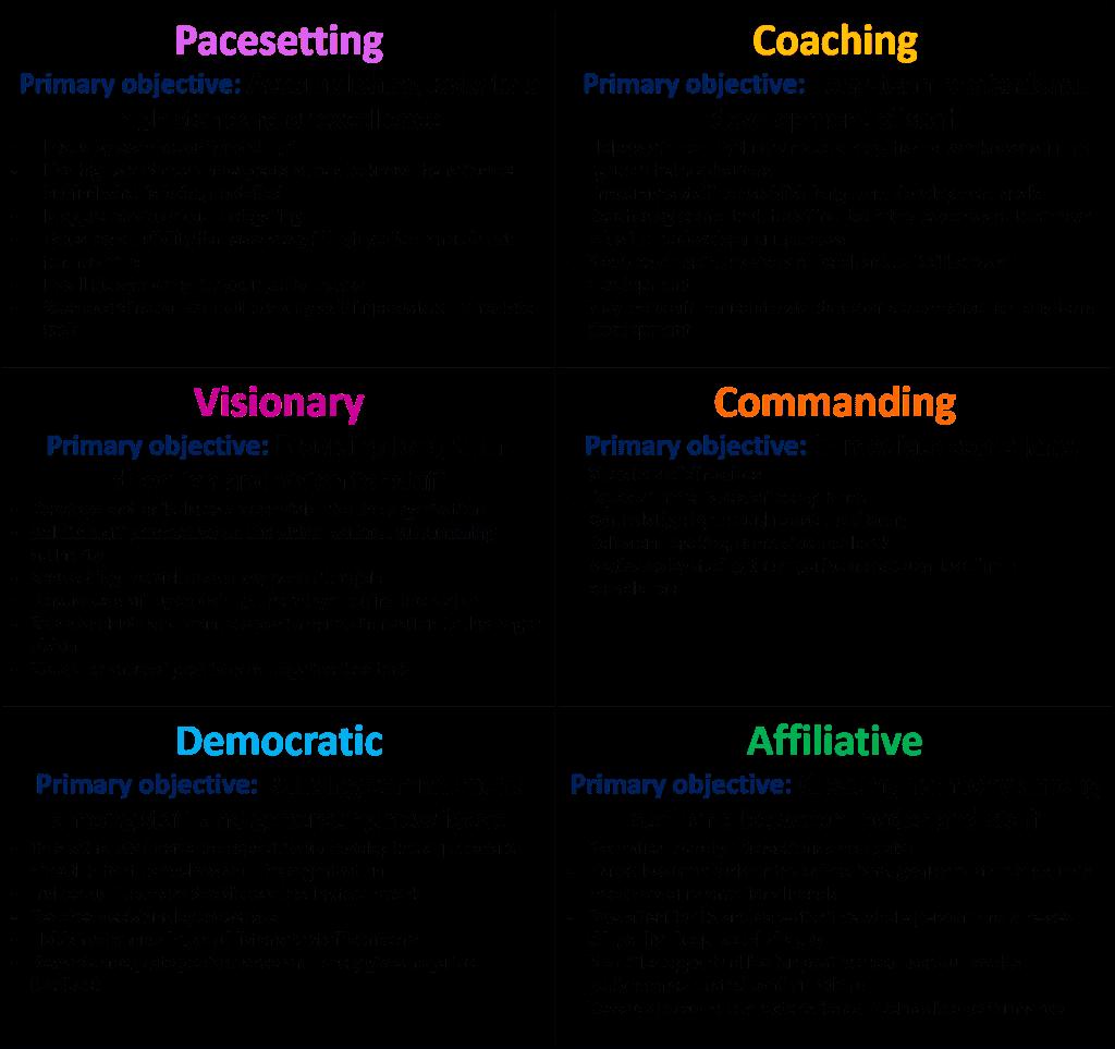 leadership-style-table